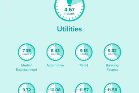 The 2015 Sprout Social Index: Social Media Engagement in Latin America Infographic