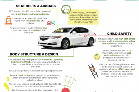 The 2016 Acura RLX Is as Safe as They Come Infographic