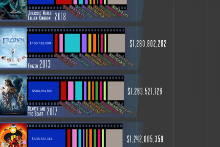 The 25 Highest-Grossing Films of the 2010s Infographic