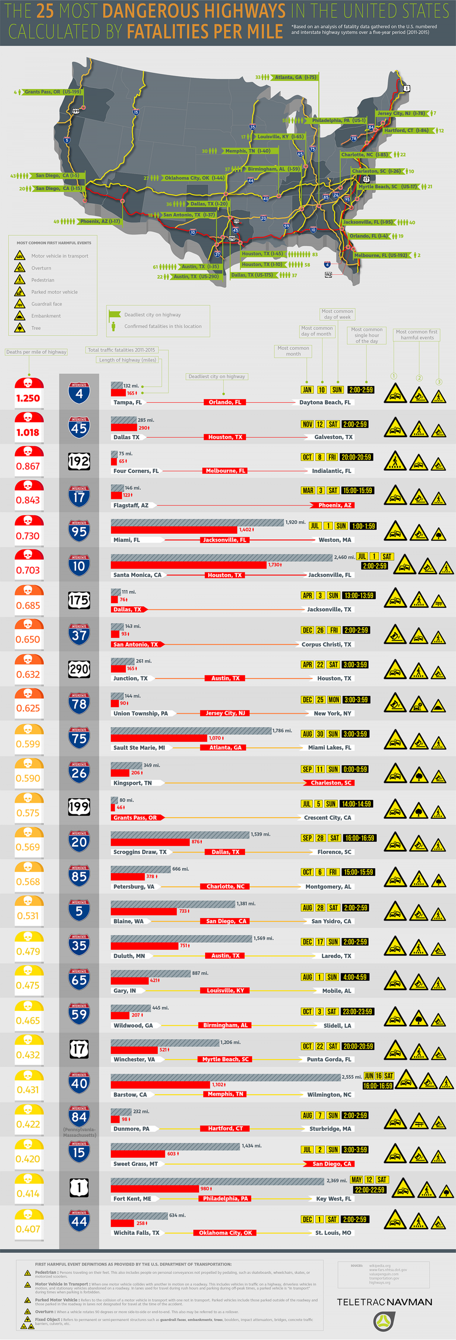 The 25 Most Dangerous Highways in the United States Calculated by Fatalities Per Mile Infographic