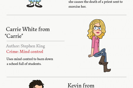 The 28 Naughtiest Children from Literature Infographic