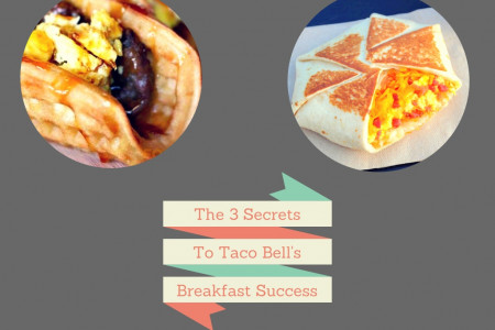 The 3 Secrets to Taco Bell's Breakfast Success Infographic