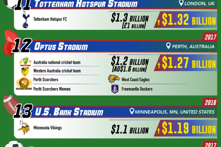 The 30 Most Expensive Sports Stadiums Ever Built  Infographic