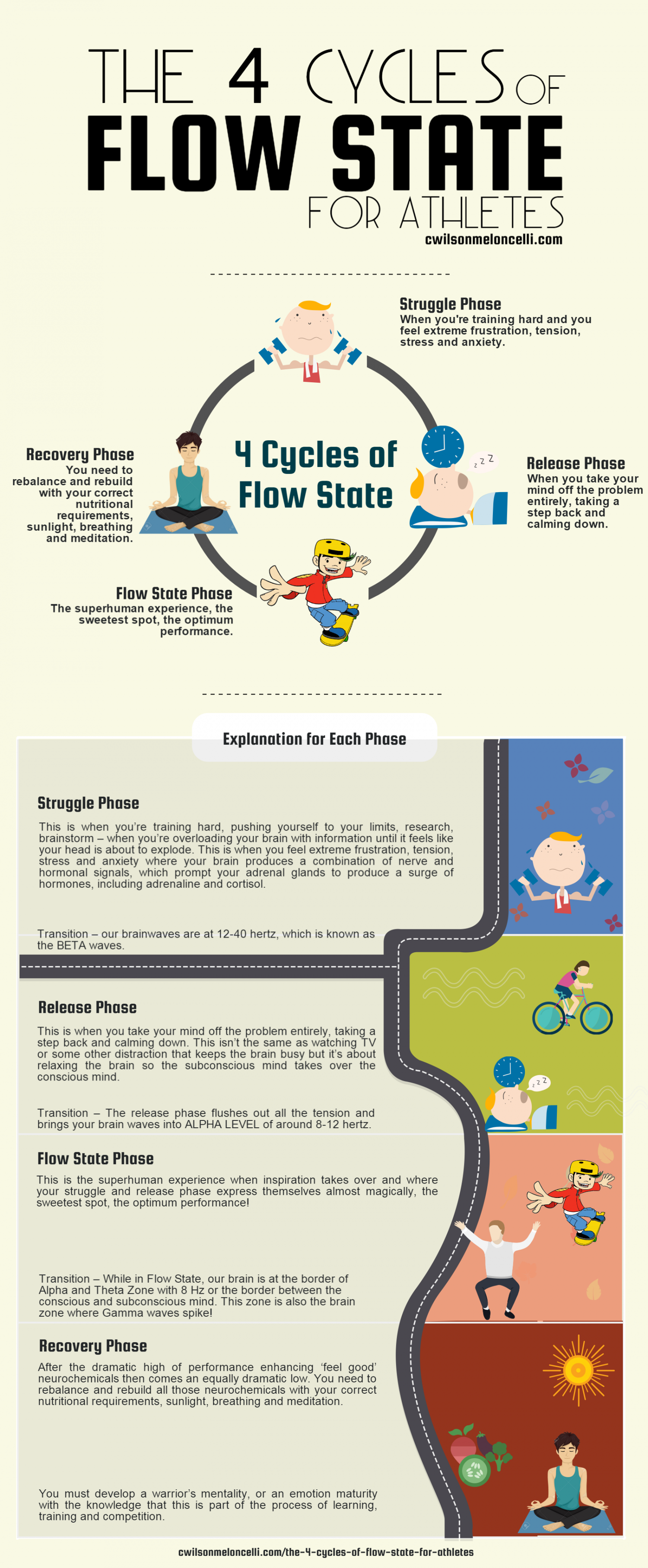 The 4 Cycles of Flow State for Athletes Infographic