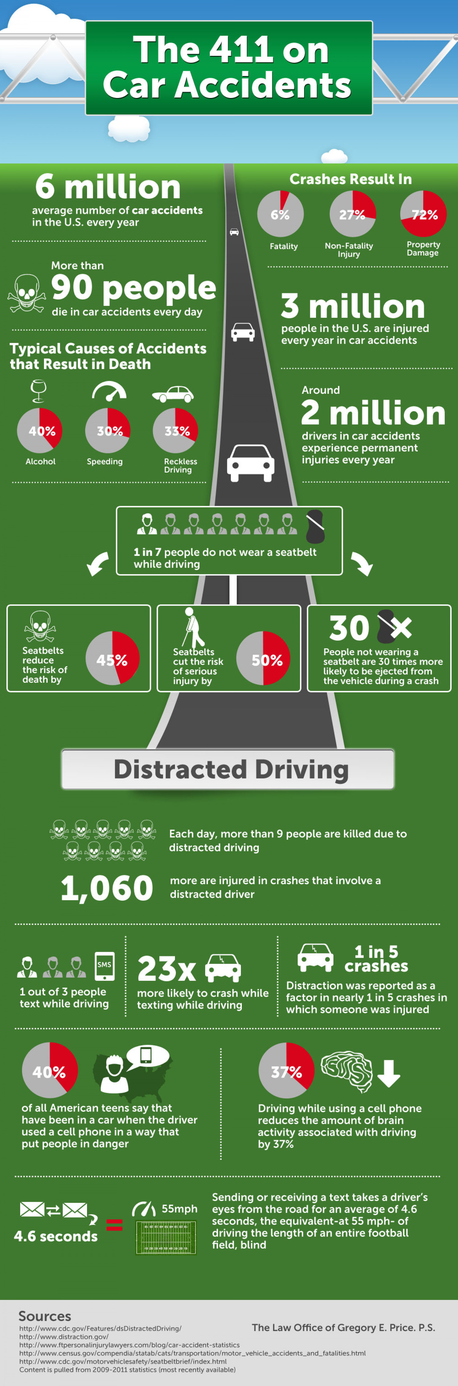 The 411 on Car Accidents  Infographic