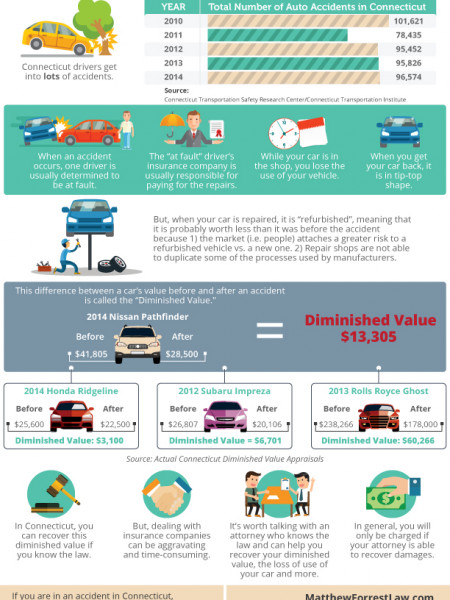 The 411 on Diminished Value Infographic
