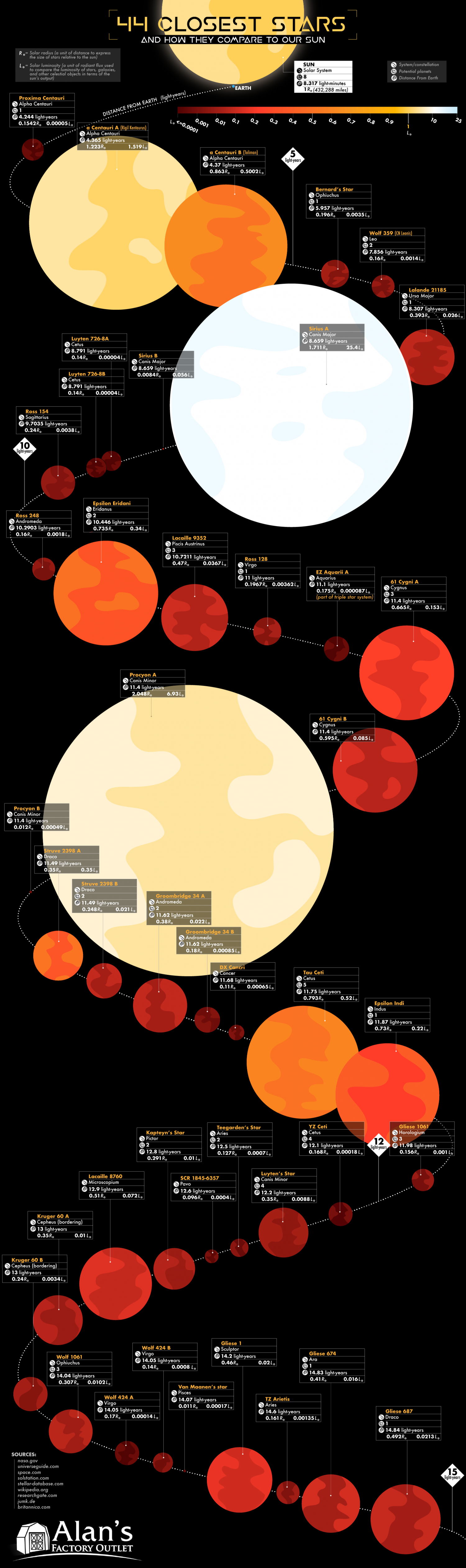 The 44 Closest Stars and How They Compare to Our Sun Infographic