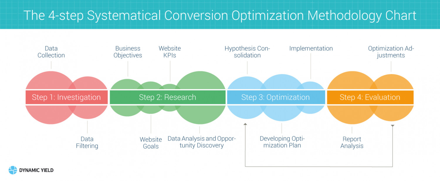 The 4-step Systematical Conversion Optimization Methodology Chart Infographic