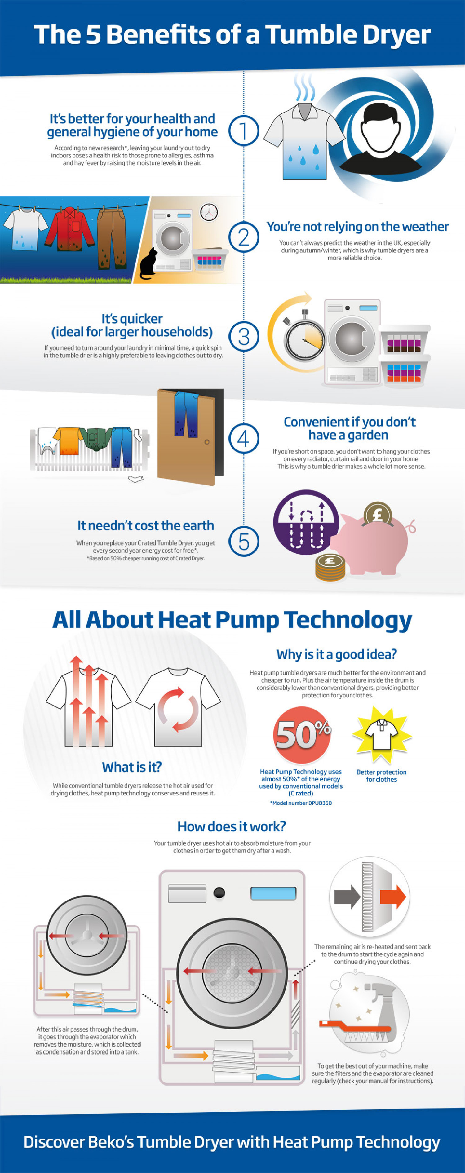 The 5 Benefits of a Tumble Dryer Infographic