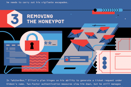 The 5 Best Mr Robot Hacks Infographic