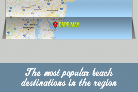 The 5 best summer beaches on the East Coast Infographic
