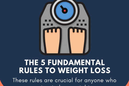 The 5 Fundamental Rules to Weight Loss Infographic