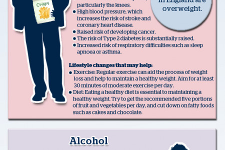 The 5 Main Health Risks for Men (in the UK) Infographic