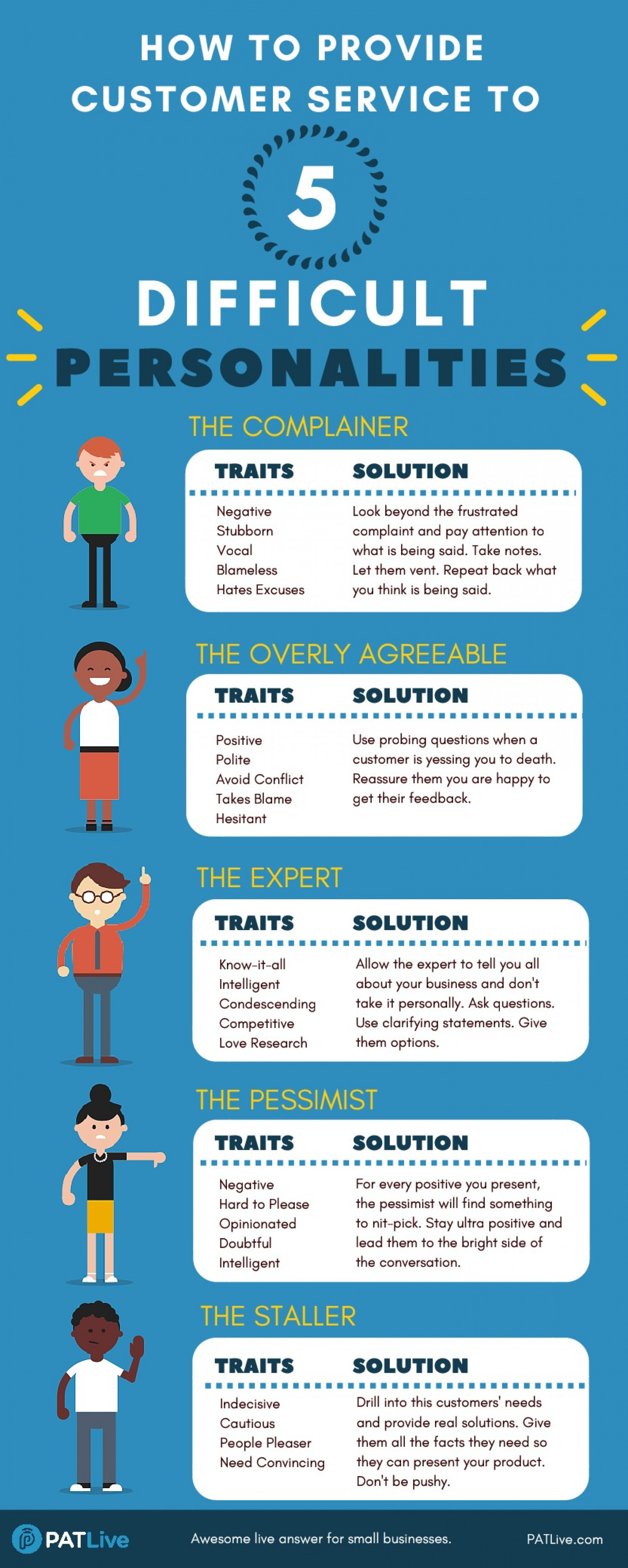 The 5 Most Difficult Personalities to Manage in Customer Service  Infographic