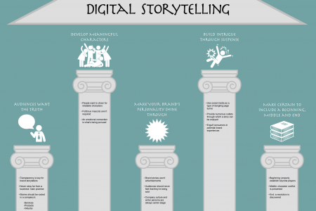 The 5 Persuasive Pillars of Storytelling as a Digital Content Marketer Infographic