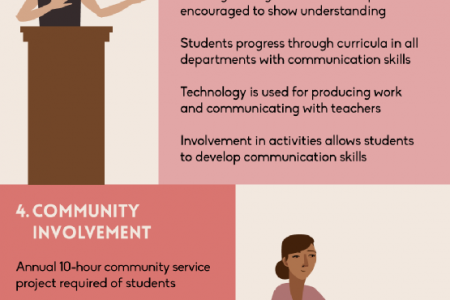 The 5 Pillars of Learning at Orinda Academy Infographic