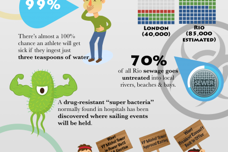 The 5 Rings of Olympic HELL Infographic