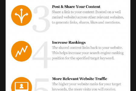 The 5 Step SEO Content Creation Process Infographic