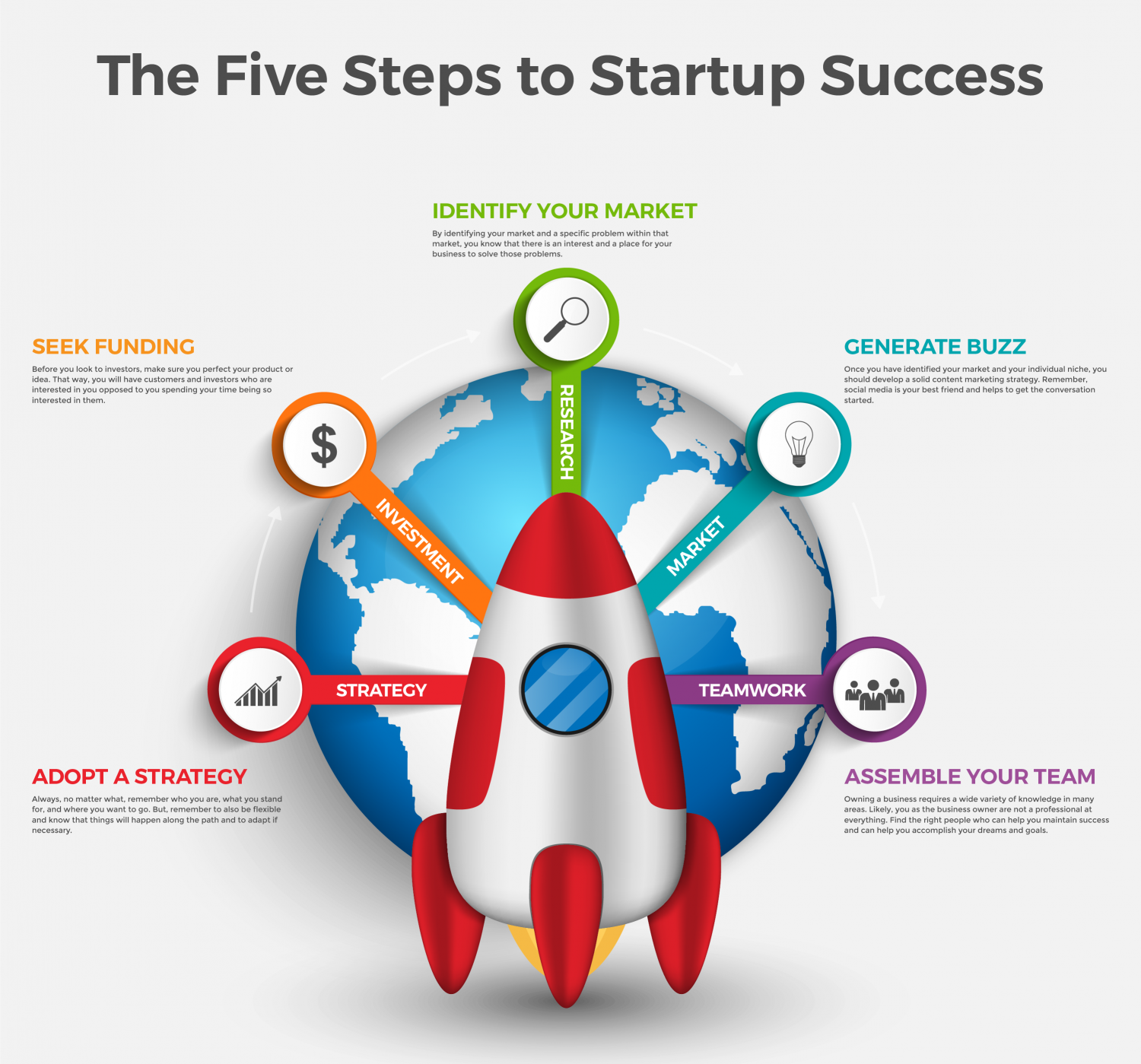 The 5 Steps to Startup Success Infographic