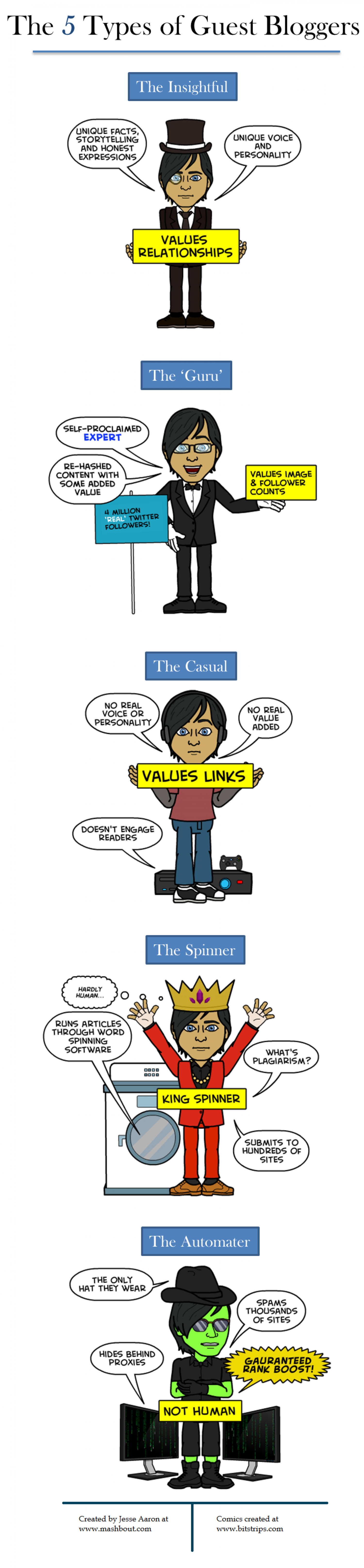 The 5 Types of Guest Bloggers Infographic