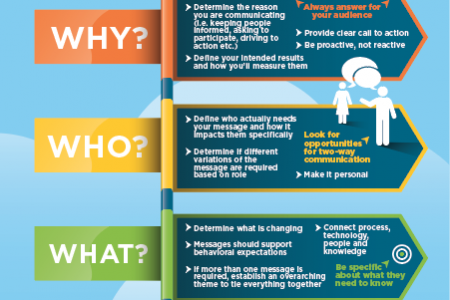The 5 Ws for Communication, that Inspire Action Infographic