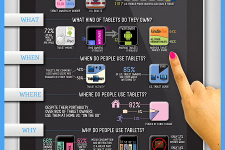 The 5 W's of Tablet Users Infographic