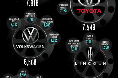 The 50 Car Models Most Commonly Seen on Film and Television Infographic