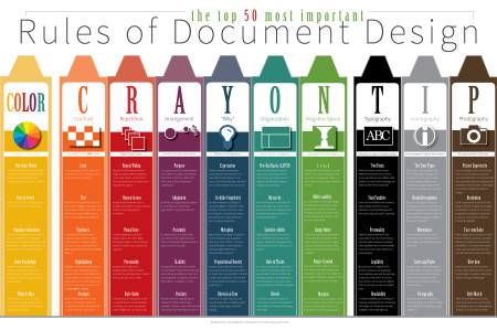 The 50 Most Important Rules of Document Design Infographic