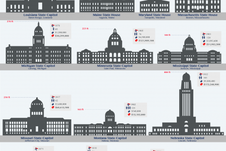 The 50 State Capitol Buildings of the United States Illustrated to Scale Infographic