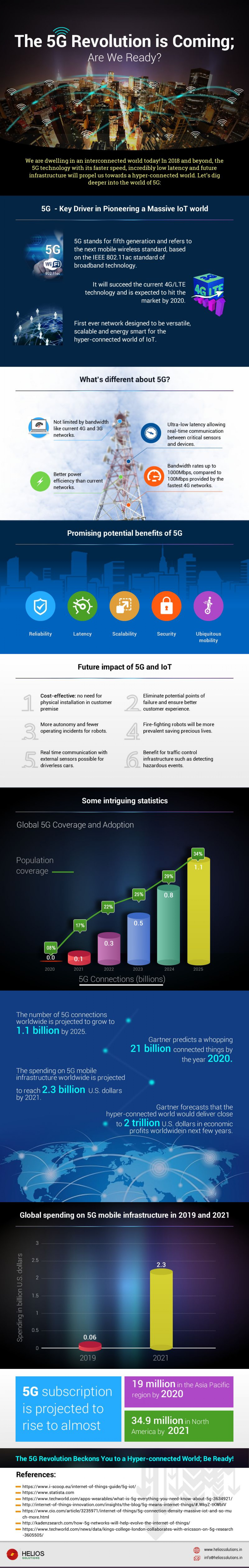 The 5G revolution is Coming; Are We Ready? Infographic