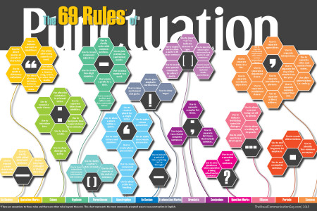 The 69 Rules of Punctuation Infographic