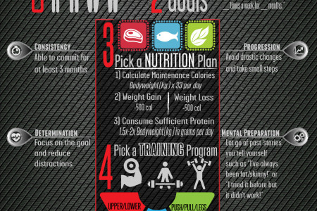 The 6-STEP Beginner's Guide to Lifting Weights Infographic