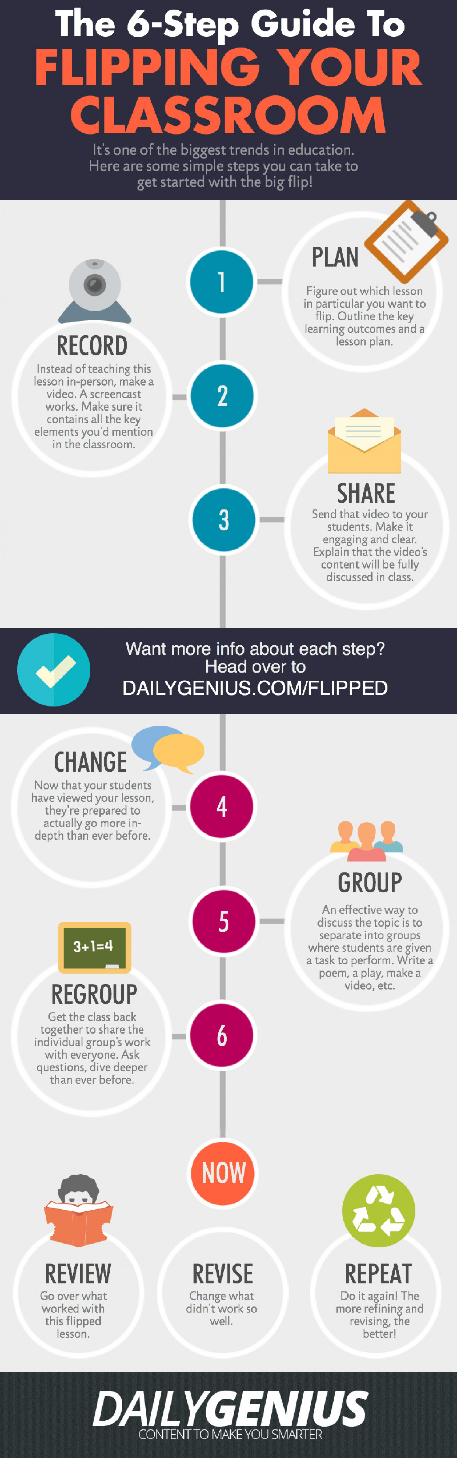 The 6-Step Guide To Flipping Your Classroom Infographic