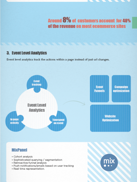 Magic Blocks of eCommerce Infographic