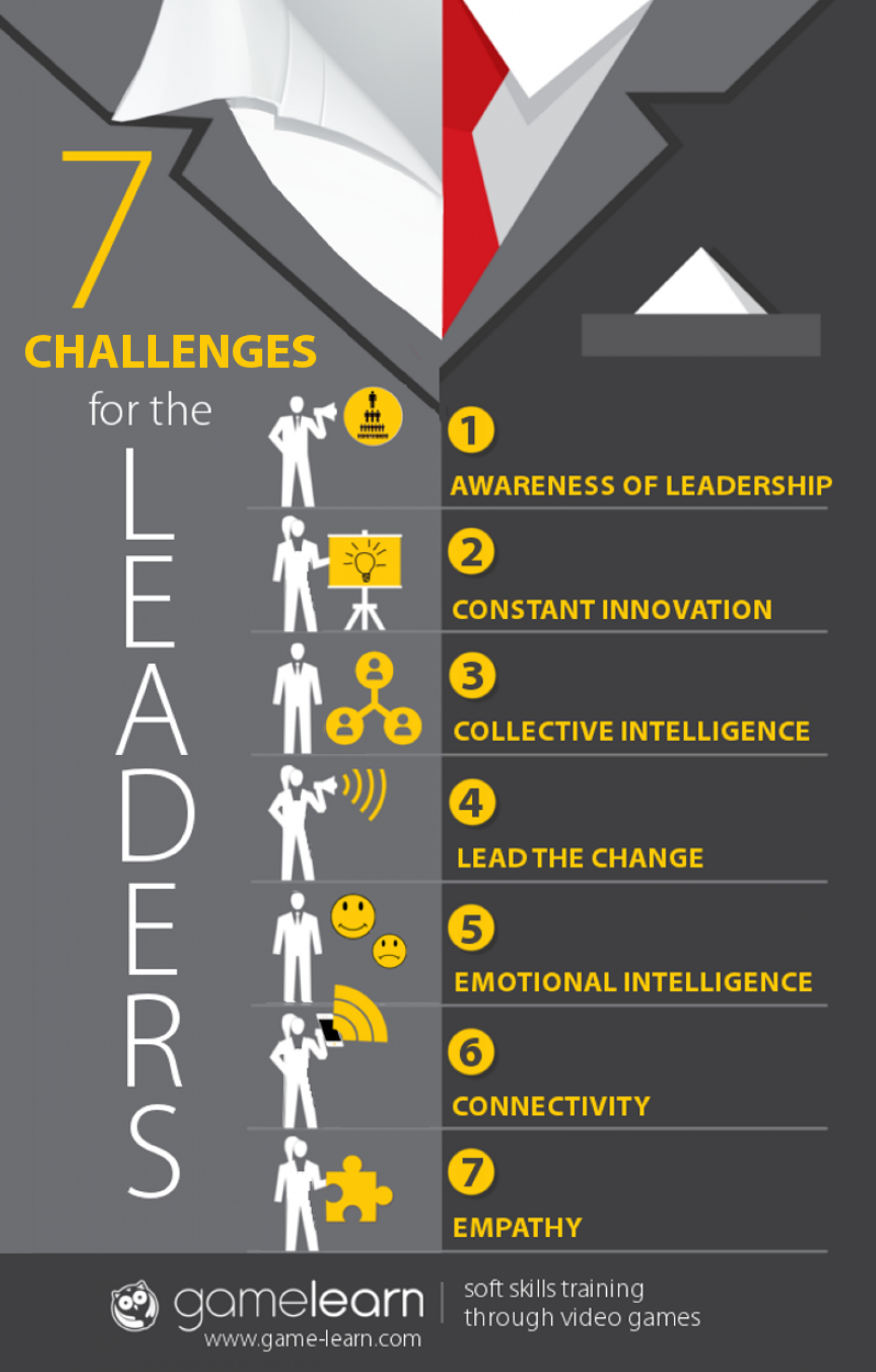 The 7 Challenges for the Leaders of Tomorrow Infographic