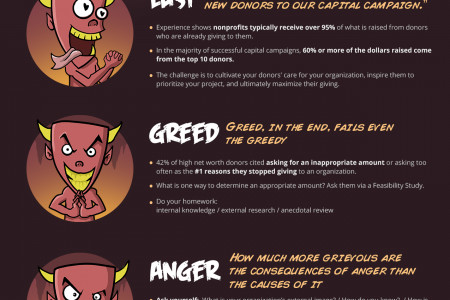 The 7 Deadly Sins of Capital Campaigns Infographic