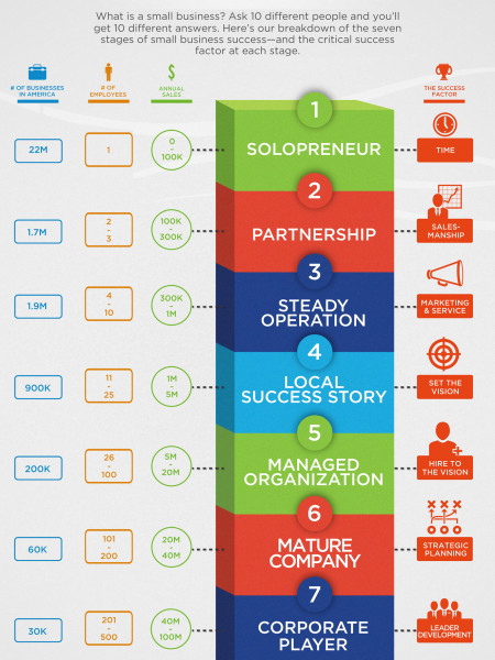 The 7 Stages of Small Business Success Infographic