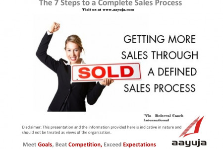 The 7 Steps to a Complete Sales Process Infographic
