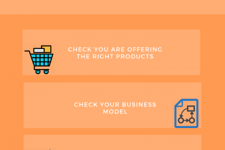 The 7 Steps to Open a Retail Store in Perth Infographic