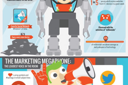 The 7 Types of Digital Marketer Infographic