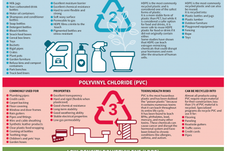 The 7 Types of Plastics: Their Toxicity and What They're Most Commonly Used For Infographic