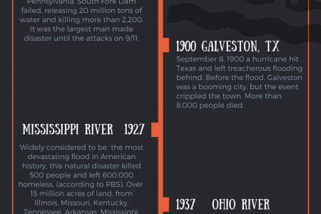 The 7 Worst Floods in US History Infographic