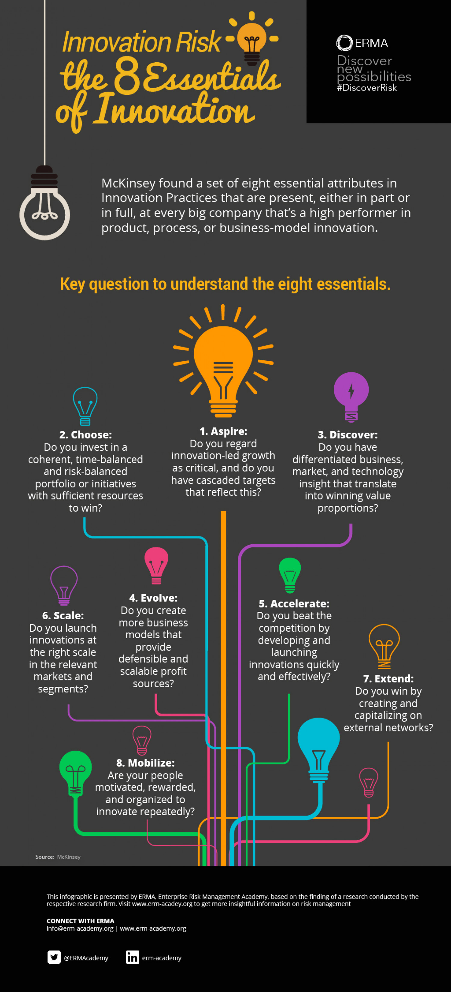 The 8 Essentials of Innovation Infographic