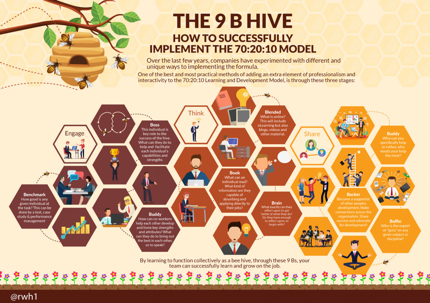 THE 9 B HIVE Infographic
