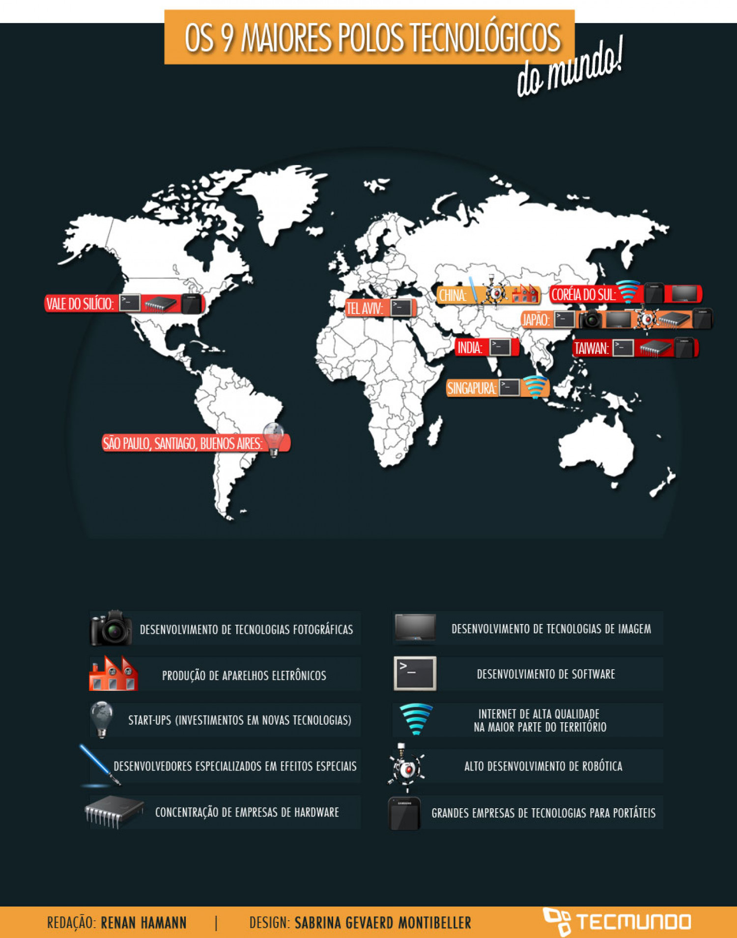 The 9 major centers of world technology Infographic