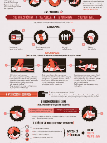 The ABC of First Aid Infographic
