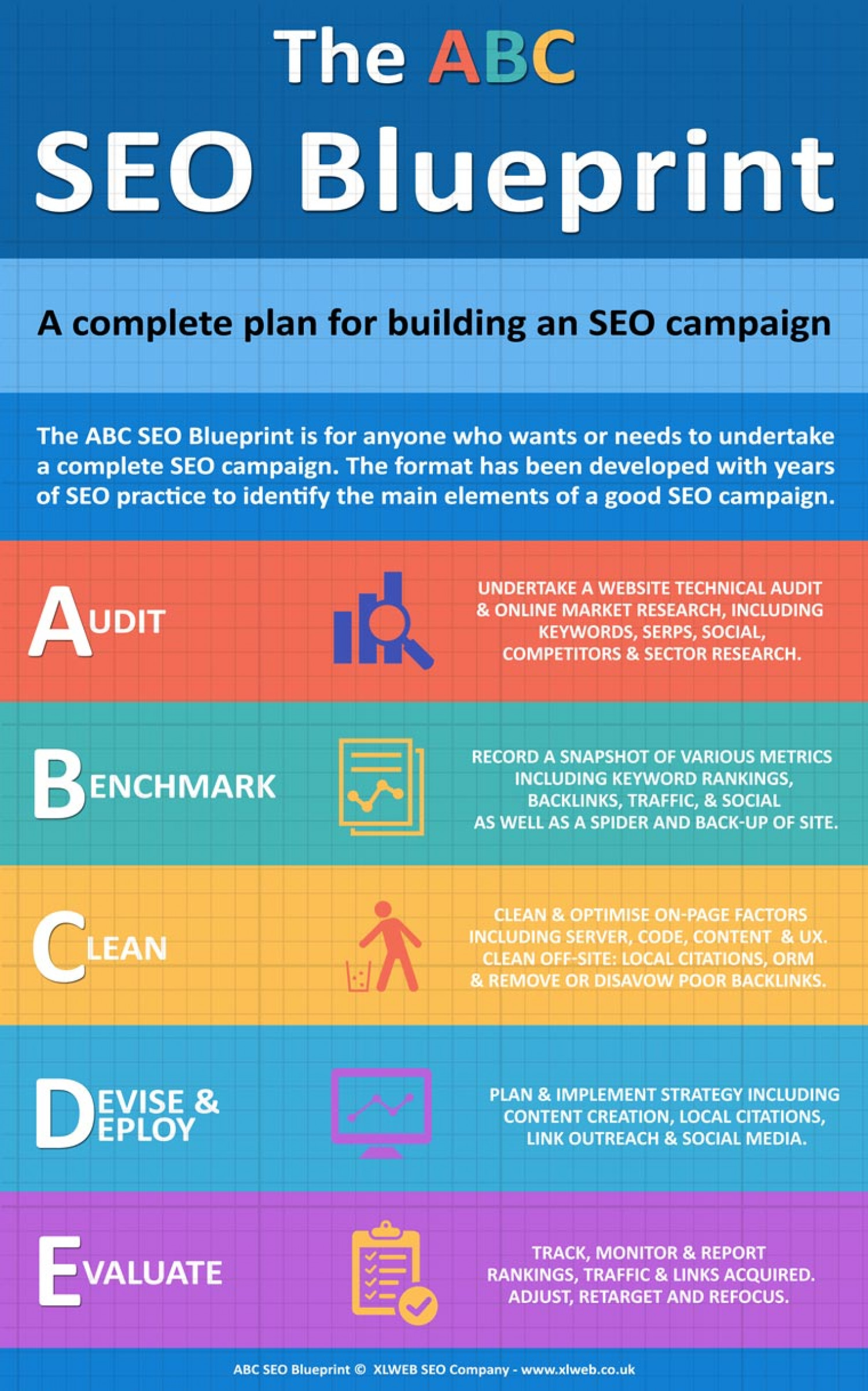 The abc seo blueprint visual the abc seo blueprint infographic malvernweather Images