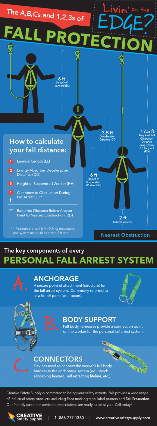 The ABCs and 123s of Fall Protection