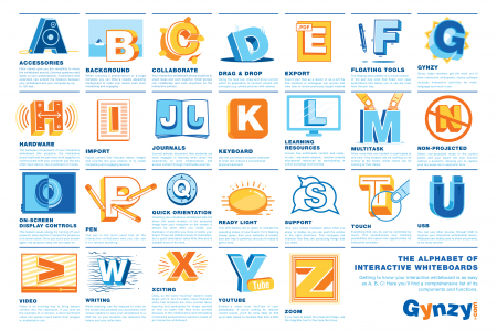 The ABC's of Interactive whiteboards Infographic