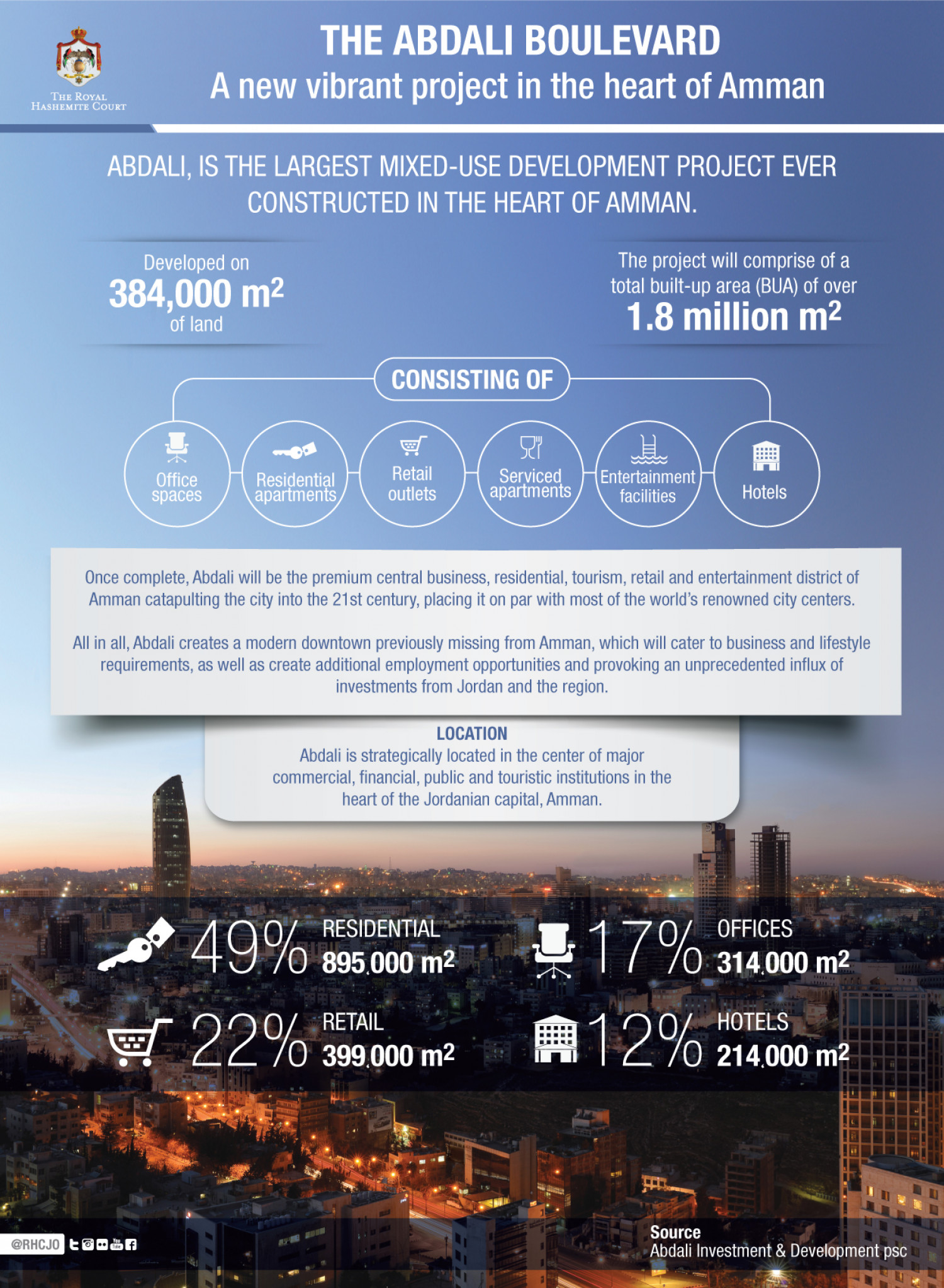 The Abdali Boulevard: A New Vibrant Project in the Heart of Amman Infographic